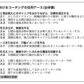 無料配布「MBO目標管理面談におけるコーチング活用」